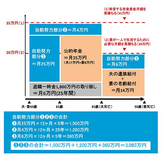 この図では、自助努力で準備したい金額を計算します。夫が85歳、妻が90歳で死亡すると想定して、60歳から85歳までに夫婦2人で希望する老後資金月額を35万円に設定しました。60歳から65歳までは、公的年金の受け取りがないため、自助努力で月25万円準備します(自助努力部分①。月25万円×12ヶ月×5年=1,500万円)。65歳から85歳までは、公的年金が月25万円(夫17万円+妻8万円)支給されます。希望する老後資金月額を35万円に設定していますので、60歳から85歳まで、退職一時金1,800万円を月6万円ずつ取り崩すほか、さらに月4万円が必要となります(自助努力部分②。月4万円×12ヶ月×25年=1,200万円)。夫が85歳で死亡後は、妻が一人で生活するために必要な月額として20万円を設定しました。夫死亡後、妻が90歳で死亡するまでは、夫の遺族給付+妻の老齢給付で月額14万円支給されます。妻が一人で生活するために必要な月額として20万円を設定していますので、さらに月6万円が必要となります(自助努力部分③。月6万円×12ヶ月×5年=360万円)。その結果自助努力部分①(1,500万円)と②(1,200万円)と③(360万円)の合計は、3,060万円となります。