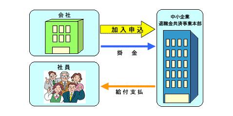 退職 金 共済